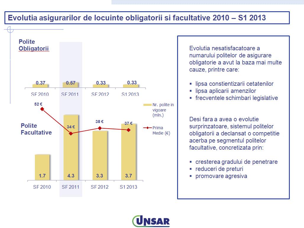 """""""Asigurarile de locuinte – sustenabilitatea sistemului"""" – prezentare UNSAR in cadrul ICAR 2013"""